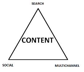 Iron Triangle Content