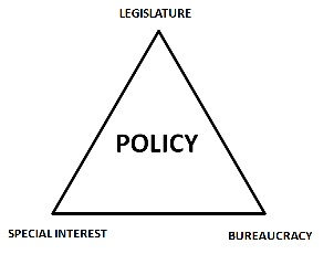 Iron Triangle Policy