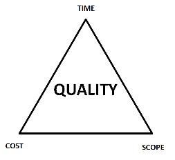 Iron Triangle Quality