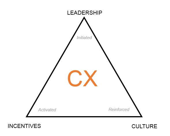 CX Iron Triangle