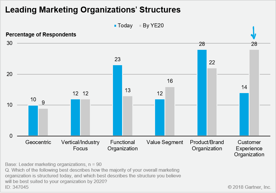 Marketing Organization Structures for Leading Organizations: Today vs. Year-End 2020
