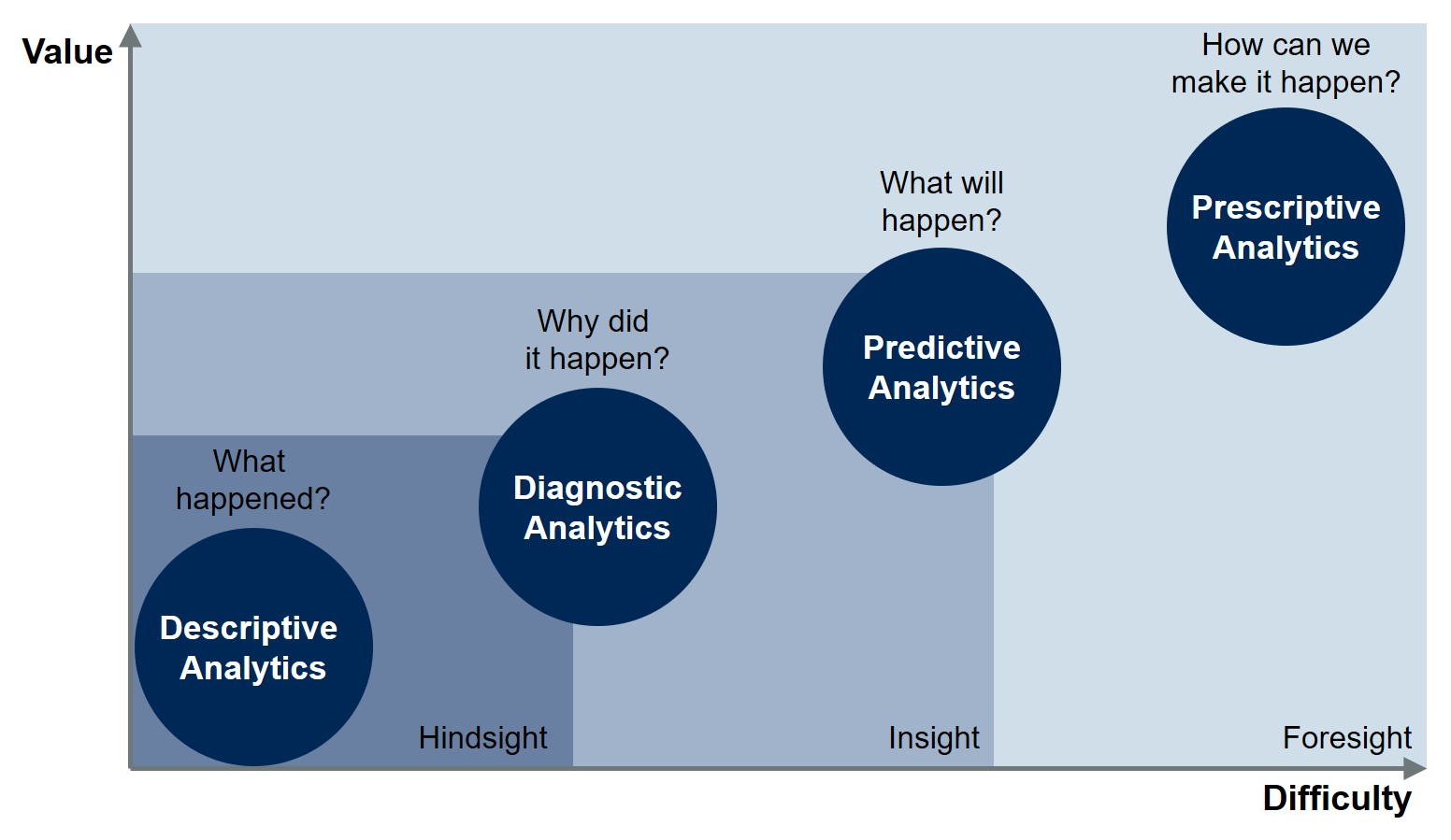 You're likely investing a lot in marketing analytics, but ...