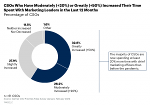 CSOs now spending 20% more time with CMOs