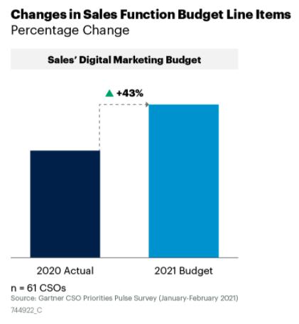 Sales leaders increase digital marketing budget in 2021