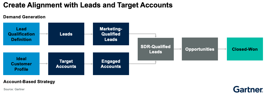 sales and marketing alignment with leads and accounts