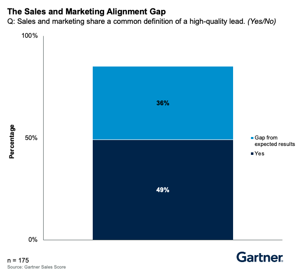 sales and marketing alignment gap