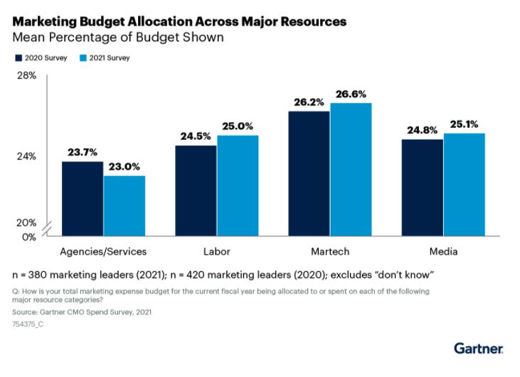 Marketing Budget Allocation 2021