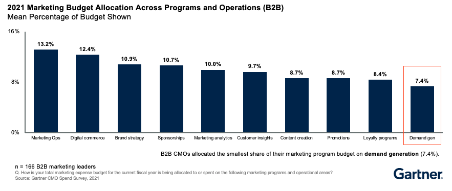 sales and marketing leaders have different budget allocations priorities