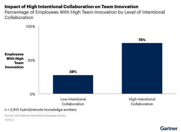 sales and marketing alignment intentional collaboration