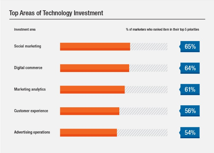 64% of marketers rank digital commerce as a top marketing technology investment