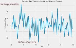 Variation in Renewal Rates Due to a Customized Random Process