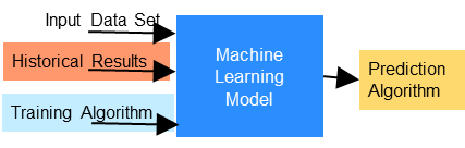 Machine Learning Model: Training Step