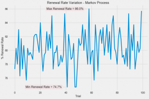 Variation in Renewal Rate Due to a Markov Process