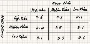 Markov Process Transition Matrix