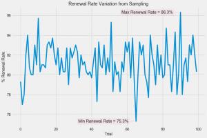 Variation in Renewal Rates Due to Sampling