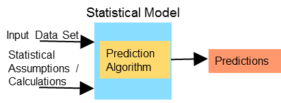 Traditional Prediction Model