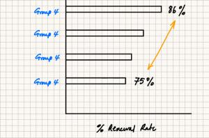 Variation in % Renewal Rate Due to Sampling Variation of Group 4