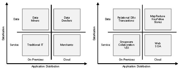 Server Categories