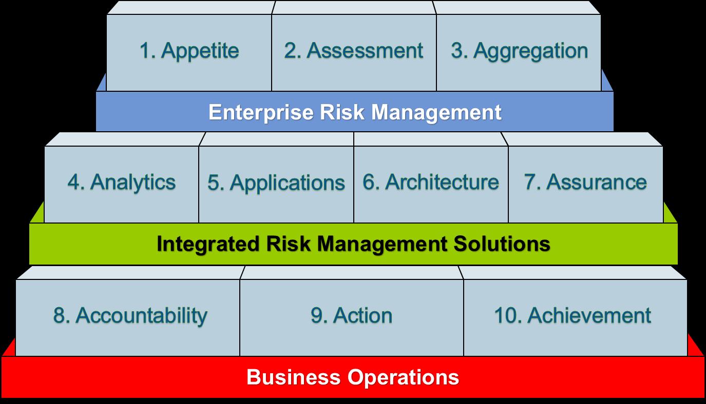 Gartner 10 A's of Risk Management