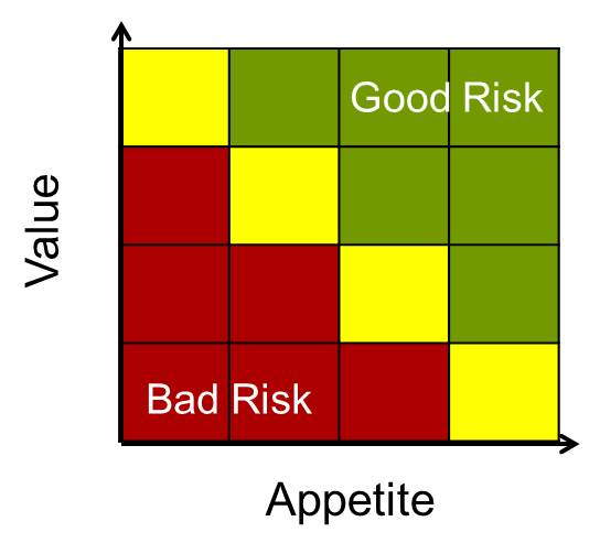 good bad risk graphic