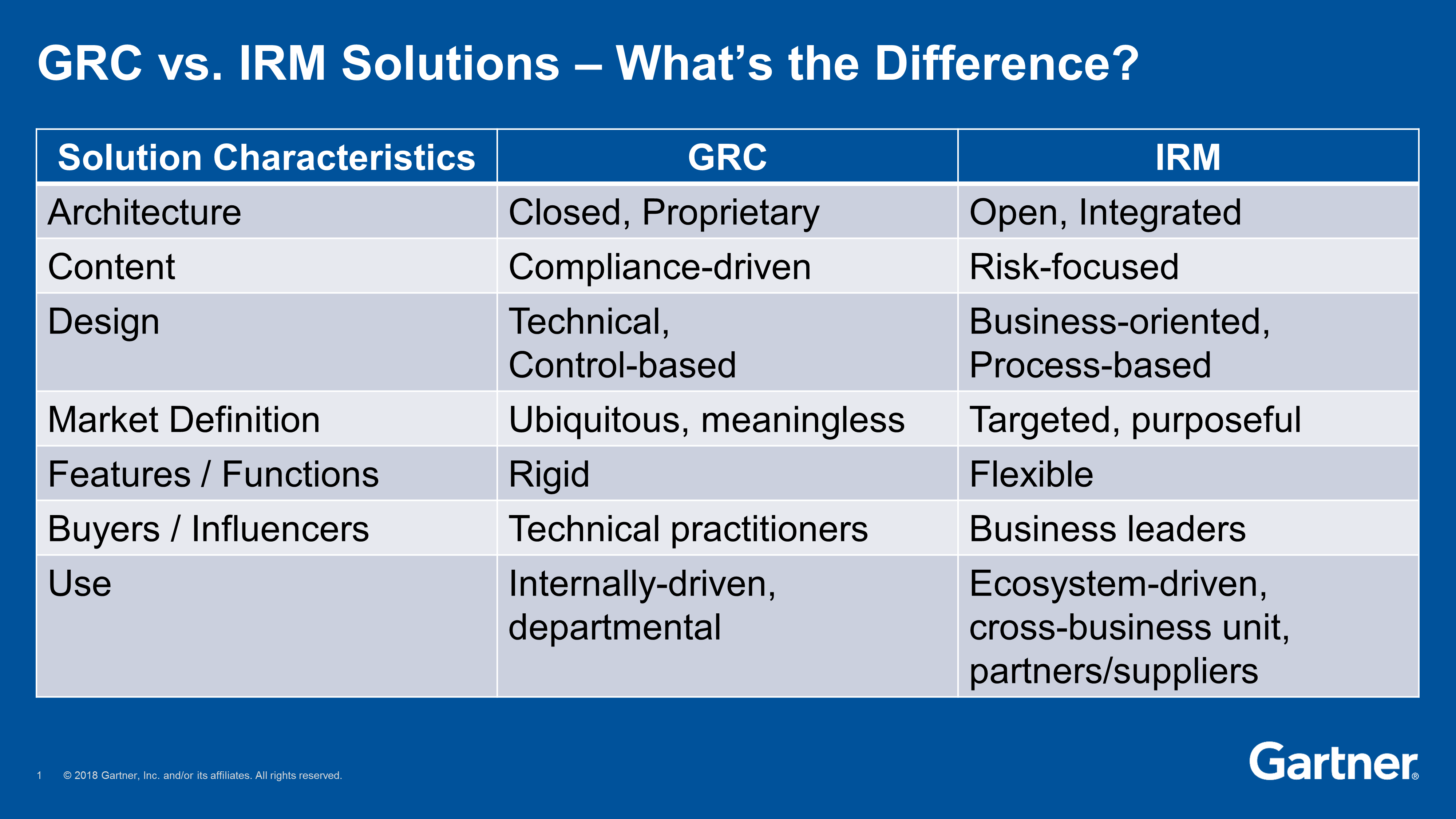 Why Leading Software Vendors Are Dumping GRC for IRM - John