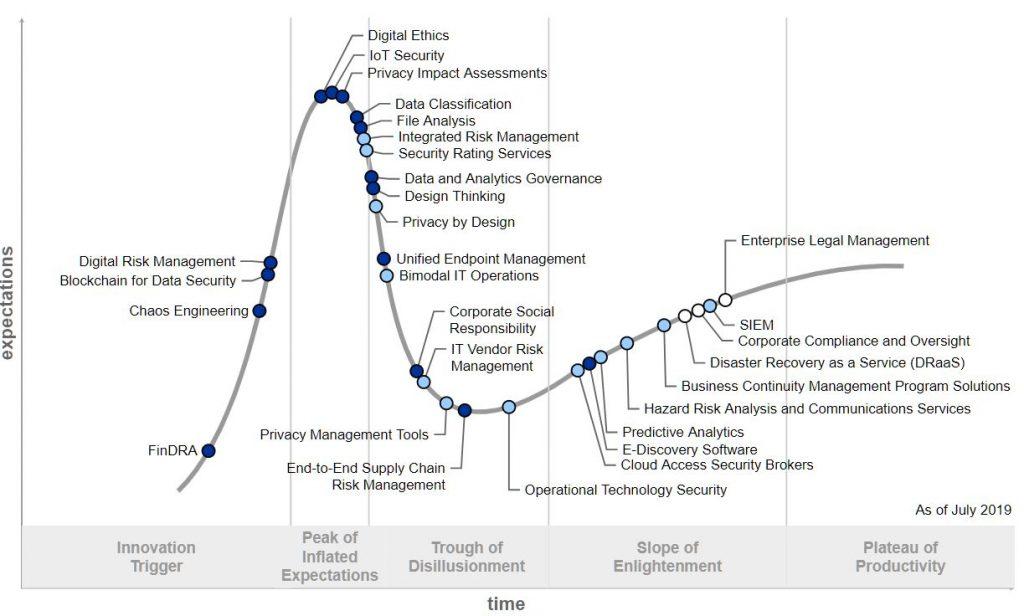 Hype Cycle for Risk Management - 2019, John A. Wheeler, Gartner, PRACtical risk management technologies