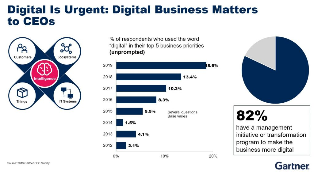 Digital Risk is urgent for CEOs