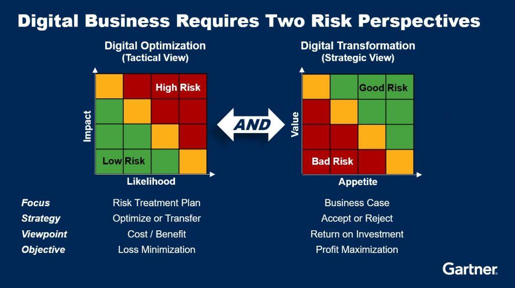 Digital Risk Management - Gartner