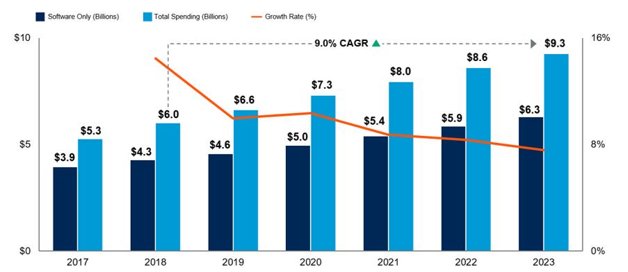 IRM 2020 Market Forecast