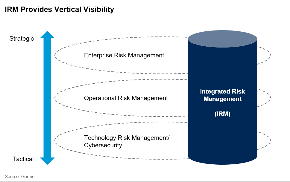 IRM Vertical Risk Visibility