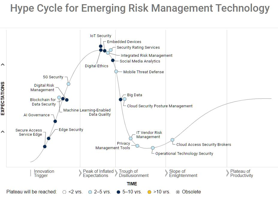 Hype Cycle for Emerging RiskTech