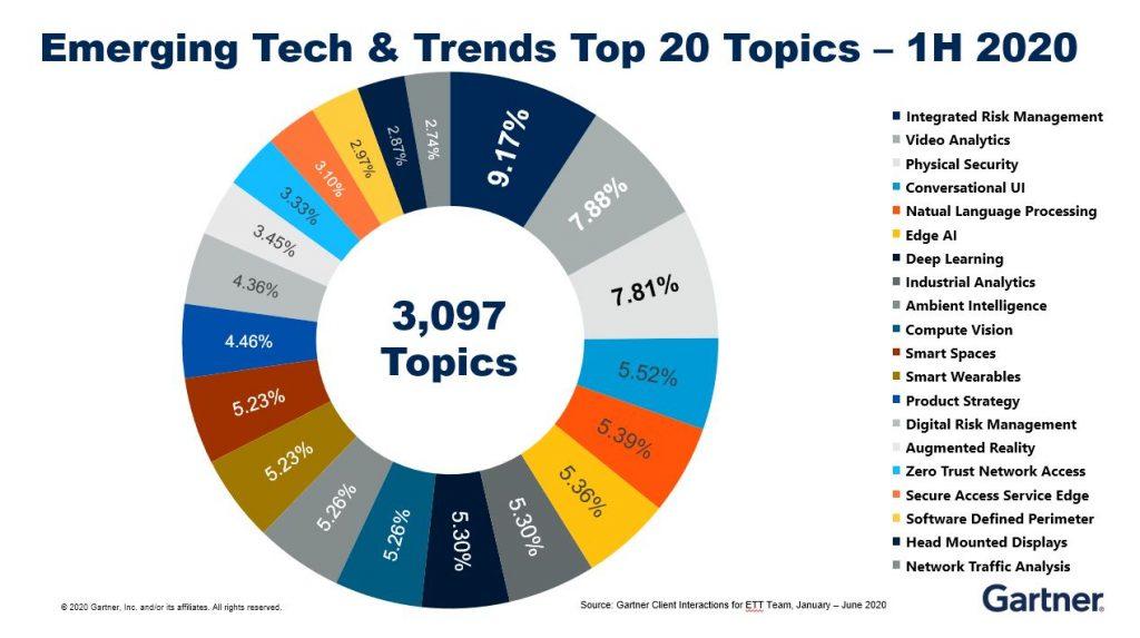 Gartner's Top 20 Topics for Emerging Tech & Trends