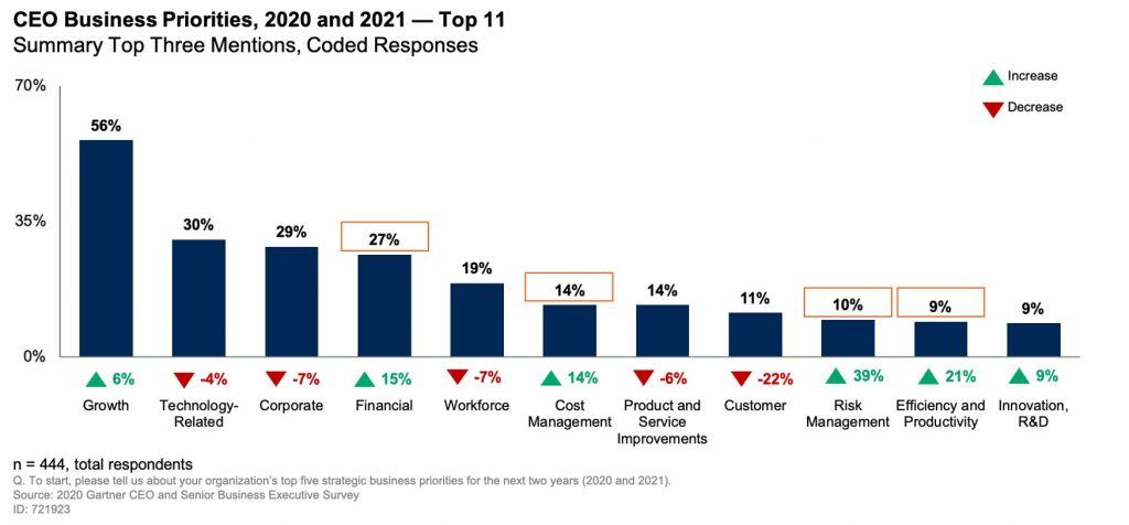 Risk Management is Rising on CEO Priority List