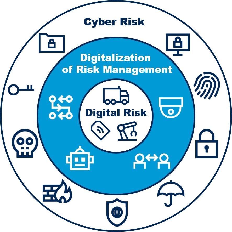 Digitalization of Risk Management