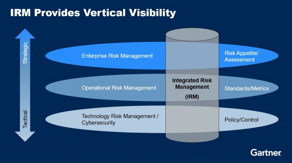 IRM provides vertical visibility