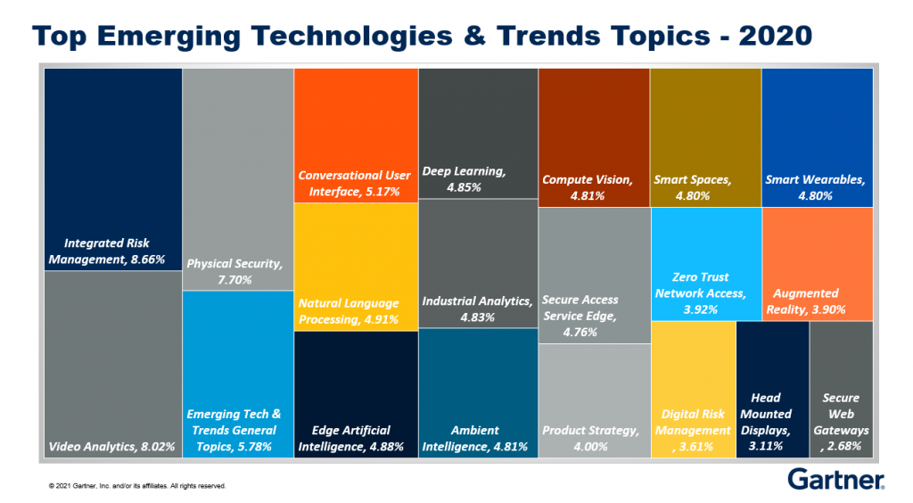 Gartner Top 20 Emerging Tech and Trends Topics for 2020