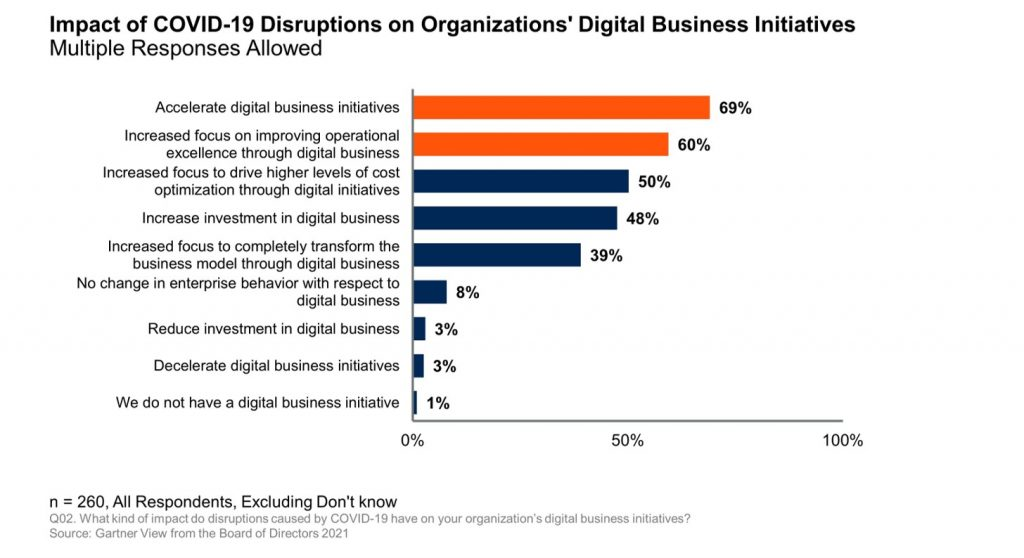 Digital Acceleration by Boards