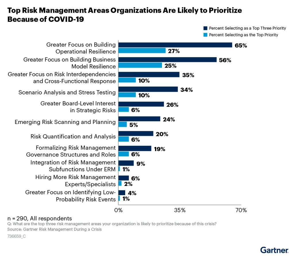 Risk Management in a Post COVID-19 World