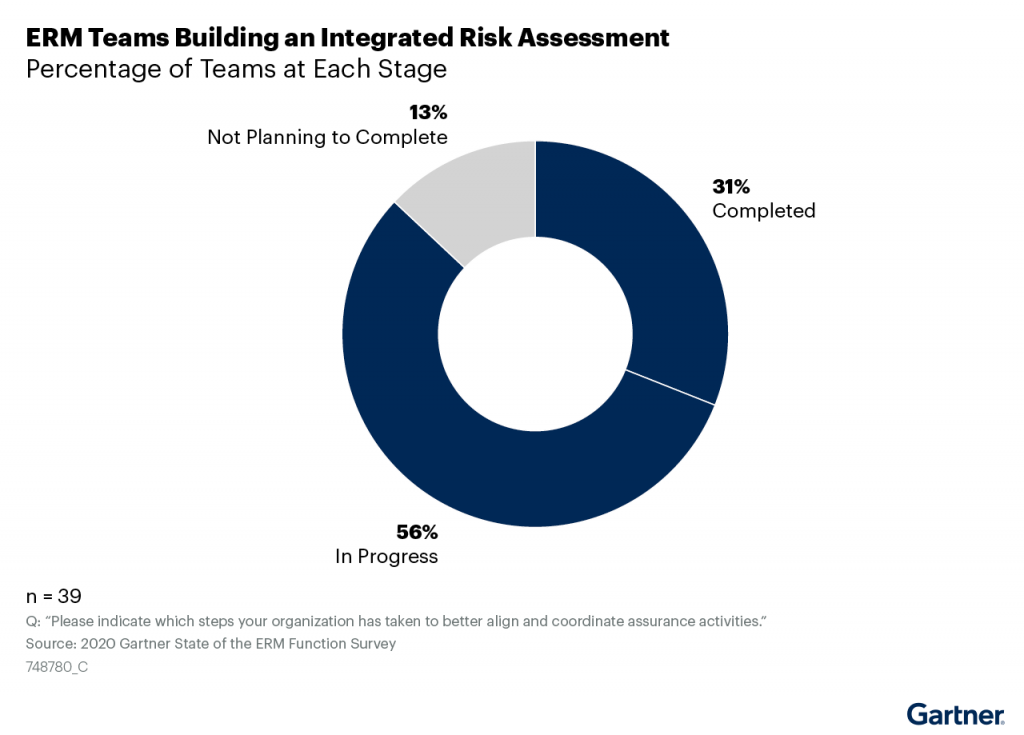 ERM Teams Building an Integrated Risk Assessment