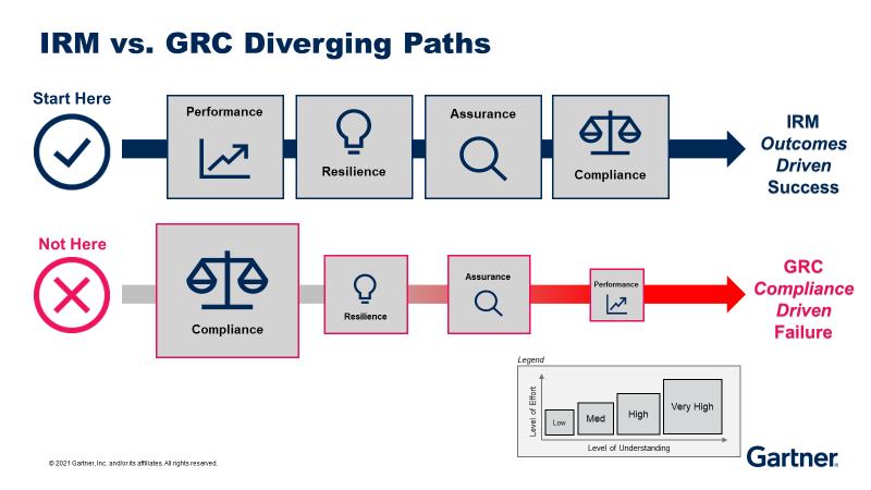 irm grc diverging paths