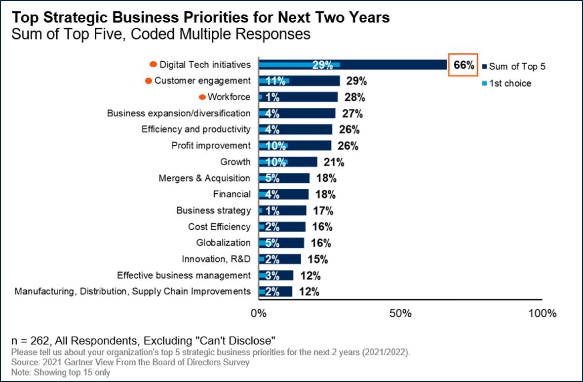 Top Strategic Business Priorities 2021