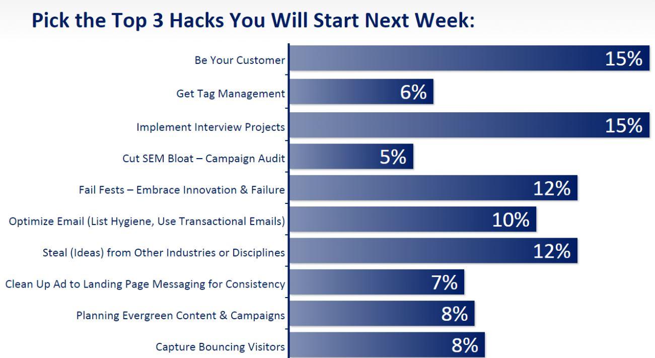 10 Marketing Hacks, Ranked