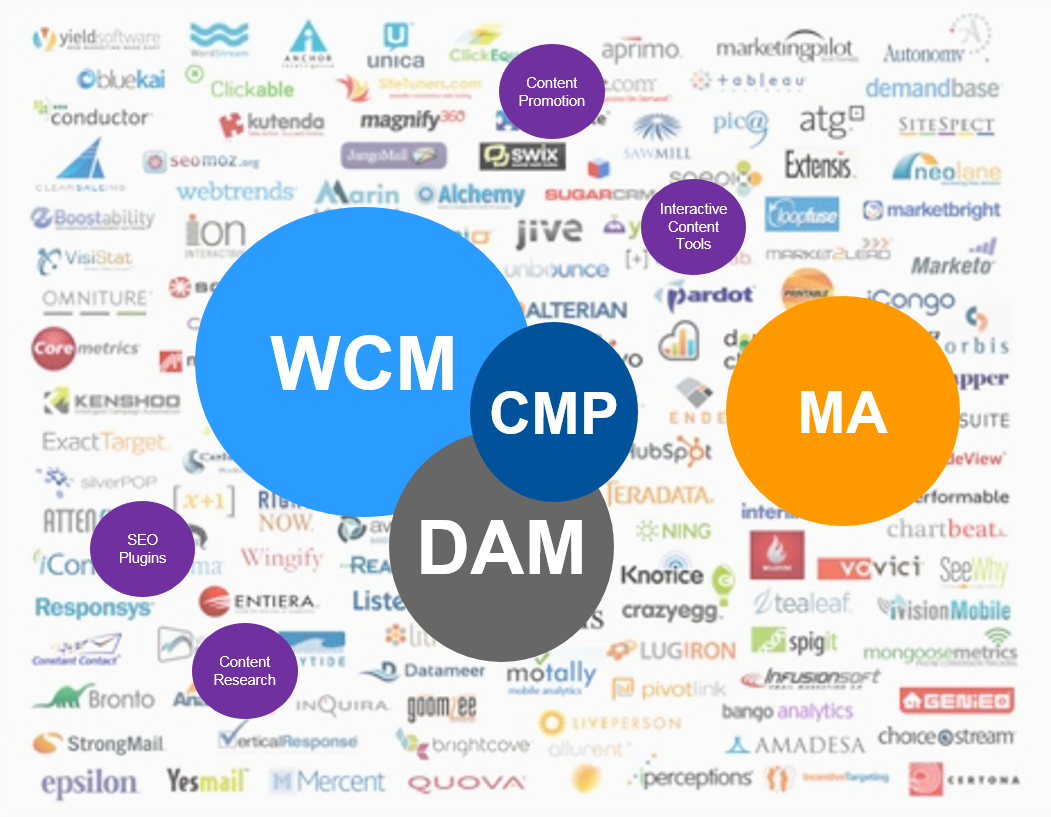 Content Marketing Tech, WCM, CMP, DAM