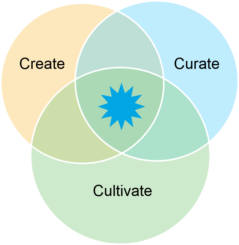Content Marketing Sources