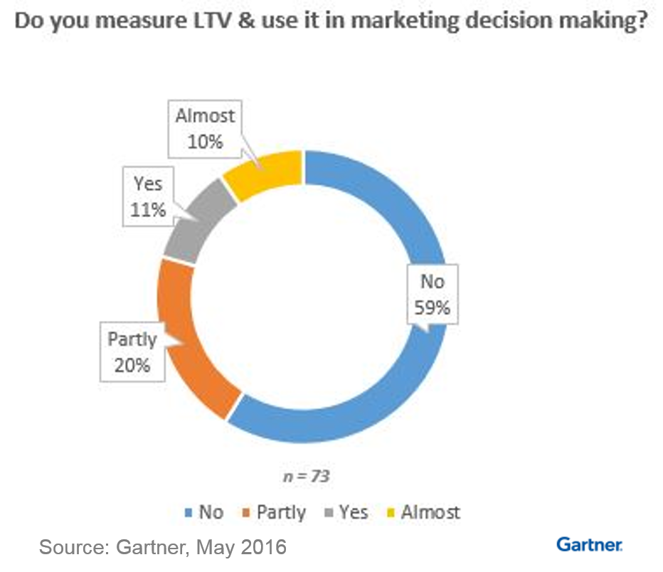 LTV Poll, What Percent of Marketers Use LTV, LTV Stats