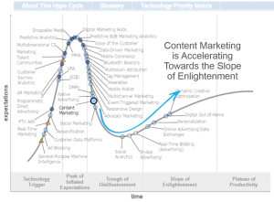 Gartner Digital Marketing Hype Cycle