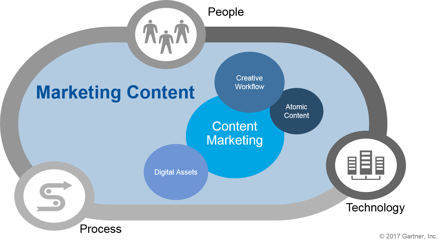 content marketing services, content creation agency
