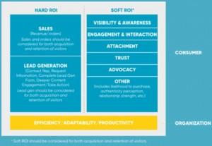 Content ROI Model Framework