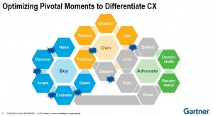 Customer Journey Pivotal Moments Paint