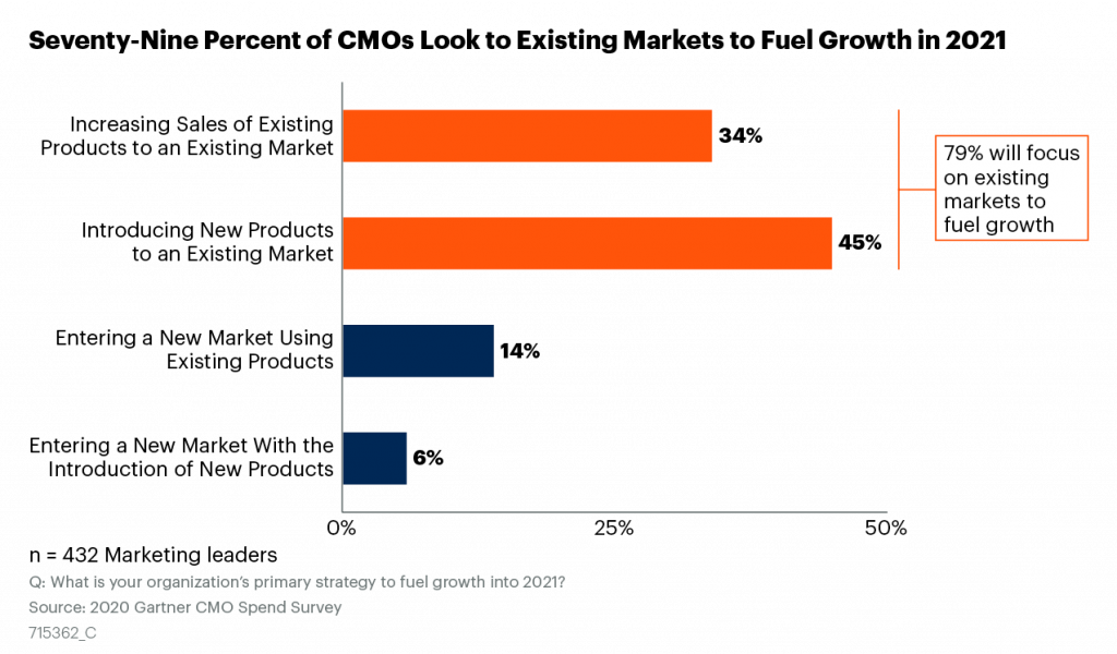 """A horizontal bar chart shows how marketing leaders responded to the survey question, """"What is your organization's primary strategy to fuel growth n 2021?"""" From top to bottom: 34% of marketing leaders will increase sales of existing products to an existing market, 45% will introduce new products to an existing market, 14% will enter a new market using existing products, 6% will enter a new market with the introduction of new products."""